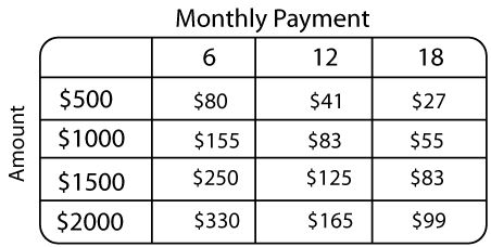 0% Financing Chart Monthly Payments